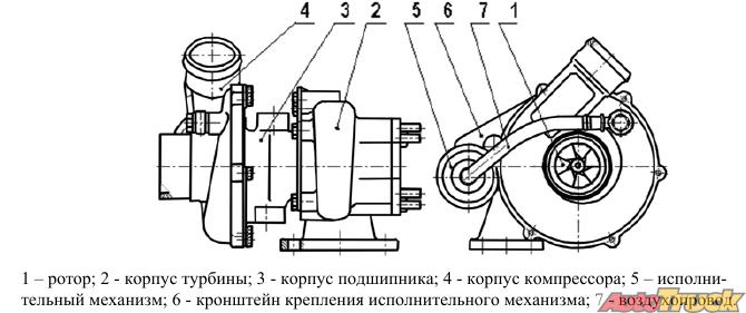 Описание турбины МТЗ